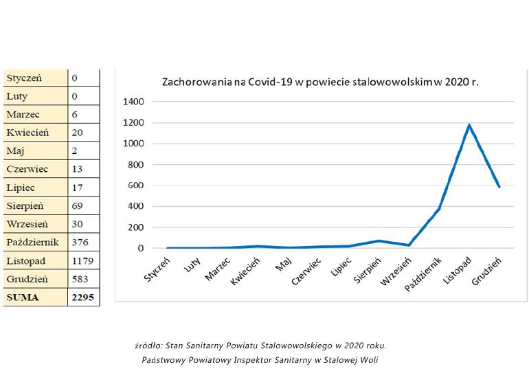 COVID-19 - rośnie liczba zakażeń w powiecie